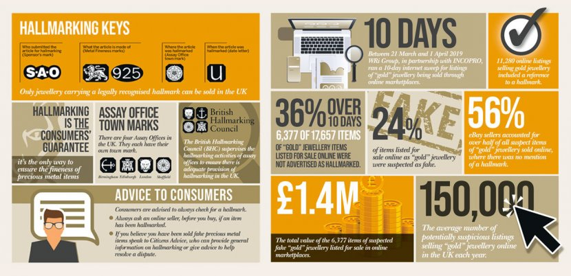 A third of 'gold' jewellery sold online could be fake, says British Hallmarking Council